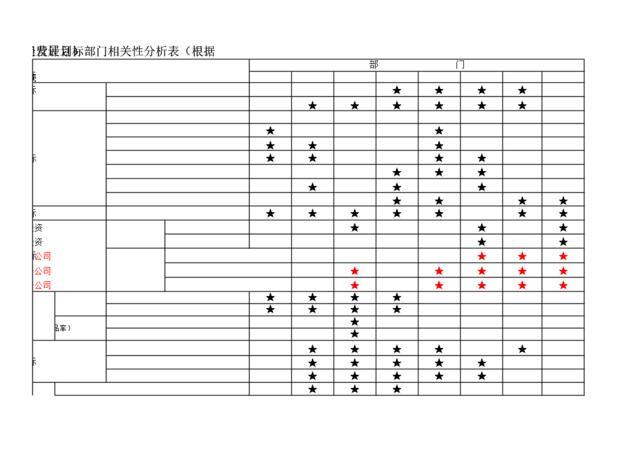 4。样表:KPI相关性分析表