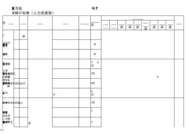 7。样表:某公司人力资源部KPI落实保障计划表